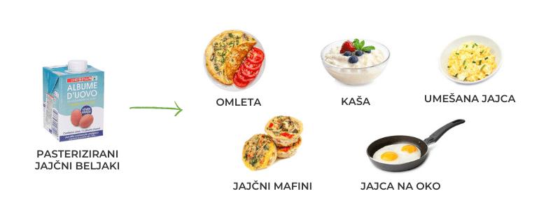 Jedi, ki jim lahko dodamo jajčne beljake - FitLucija